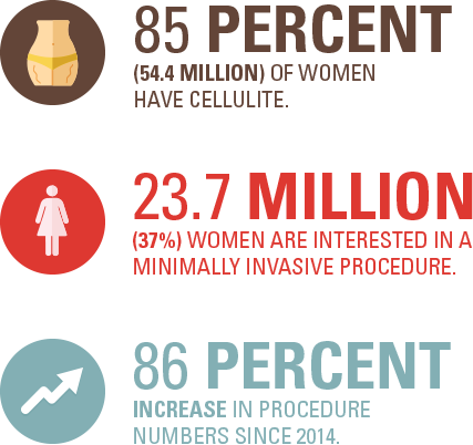 85% have cellulite, 23.7 million interested, 86% increase in procedures